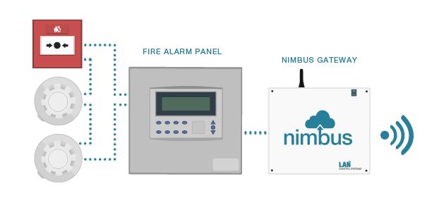 Nimbus fire